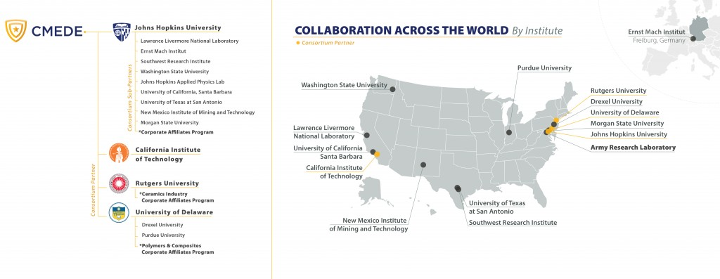 An example of Samantha's work that showcases partner organizations of the MEDE Collaborative Research Alliance.